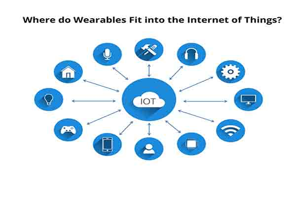 Where do Wearables Fit into the Internet of Things?
